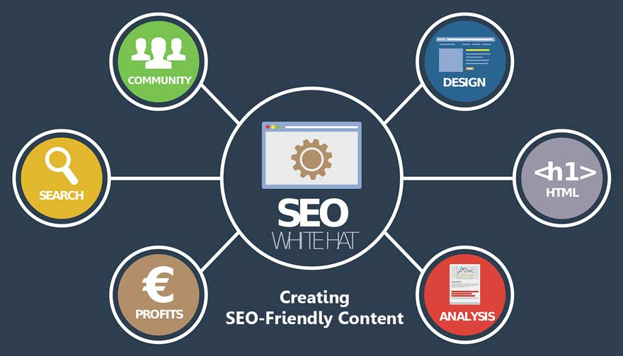 Some Important Strategies & Tools for Creating SEO-Friendly Content in 2021